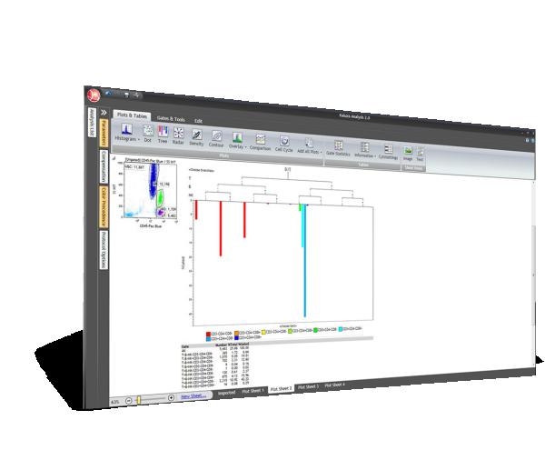 Kaluza Analysis Software interface tree plot