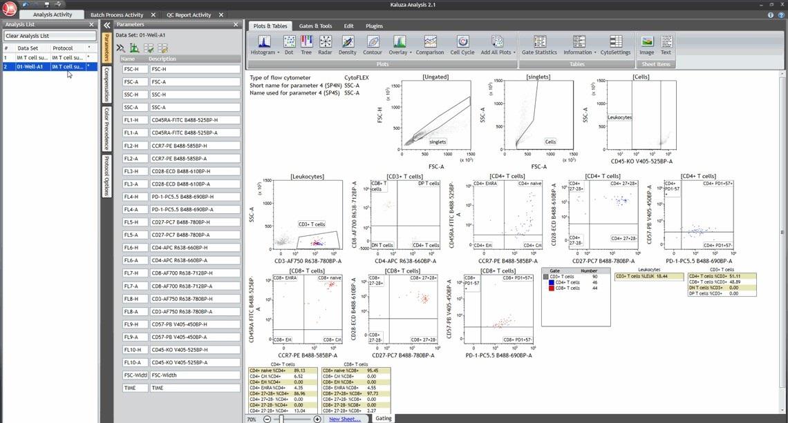 Kaluza Analysis Protocol established on CytoFLEX LX data
