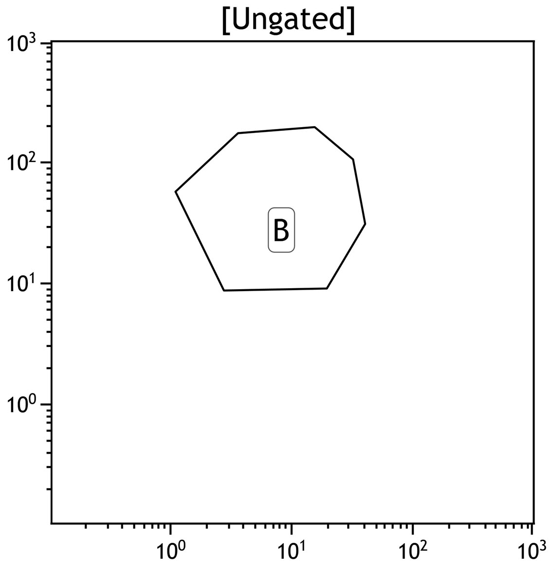 Kaluza plot showing a polygon gate applied