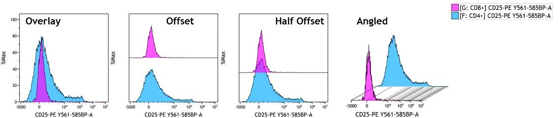 Example of variously styled histogram overlay plots