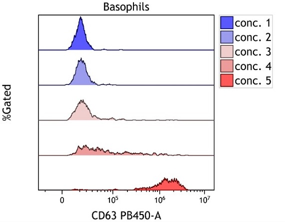 Offset histogram overlays used to compare dose response