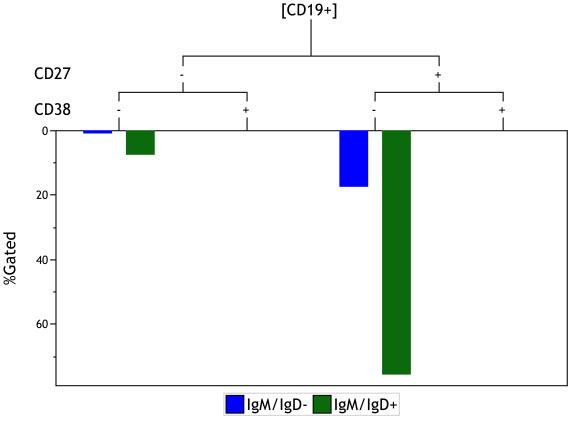 Kaluza Software Tree Plot display of IgM/IgD- CD19+ cells and IgM/IgD+ CD19+ cells