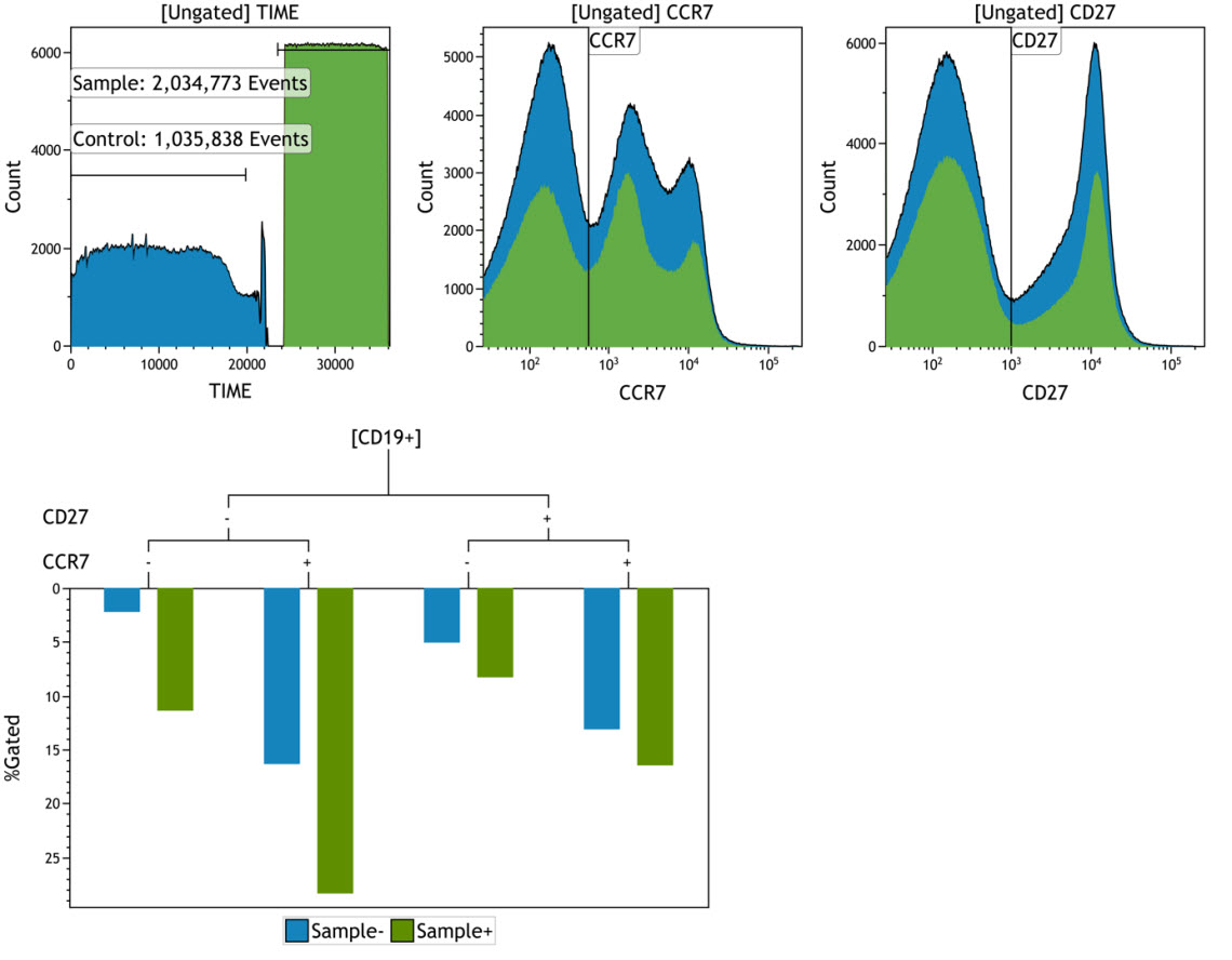 Kaluza Analysis Software Tree Plot comparing a control sample and a test sample from OMIP-047