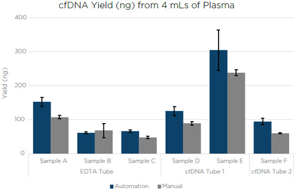 Figure 2. The cfDNA extracted by a manual processing and a Biomek i7 Hybrid Workstation processing. The error bars are representative of the standard deviation of technical replicates.