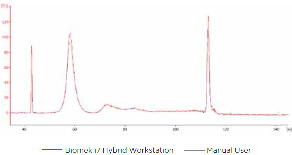 Figure 4. An overlay of cfDNA extracted from EDTA BCT tubes by a manual user (grey line) and on a Biomek i7 Hybrid Workstation (red line). The characteristic cfDNA peak can be seen at 60 s, which corresponds to 140-200 bp. The second small peak at about 75 s, which corresponds to about 350 bp, is also associated with cfDNA.