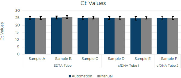 Figure 5. The average Ct values of three technical replicates for all 6 samples of cfDNA extracted by a manual user and on a Biomek i7 Hybrid Workstation.