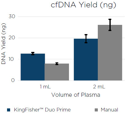 Figure 6. The cfDNA extracted using the KingFisher Duo Prime and by manual processing. The error bars are representative of the standard deviation of three technical replicates.