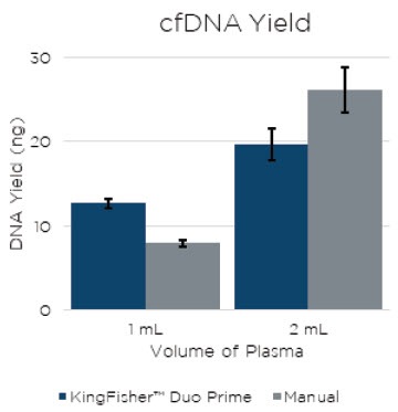 Figure 1. The cfDNA extracted using the Apostle MiniMax™ on KingFisher™ Duo Prime and by Manual extraction. The error bars are representative of the standard deviation of three technical replicates.