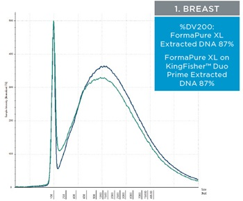 1. Breast - Figure 3. Representative electropherograms of DNA isolated using FormaPure XL Total manually (green traces) and using the KingFisher™ Duo Prime (blue traces) from breast, intestine and lung FFPE samples are shown.