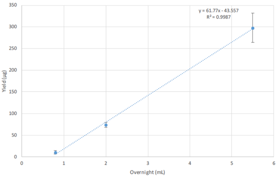 Purificación de plásmidos escalable utilizando CosMCPrep Figura 1