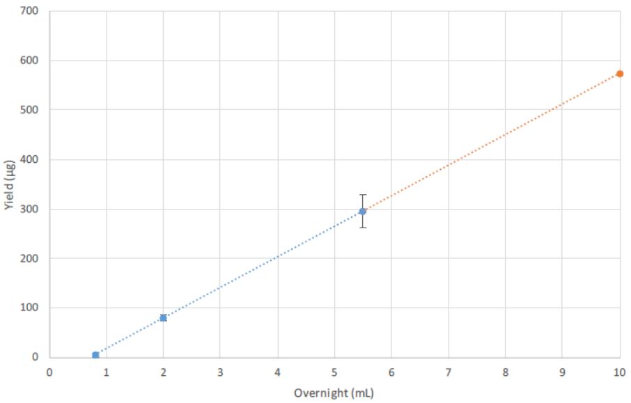 Scalable Plasmid Purification using CosMCPrep Figure 2