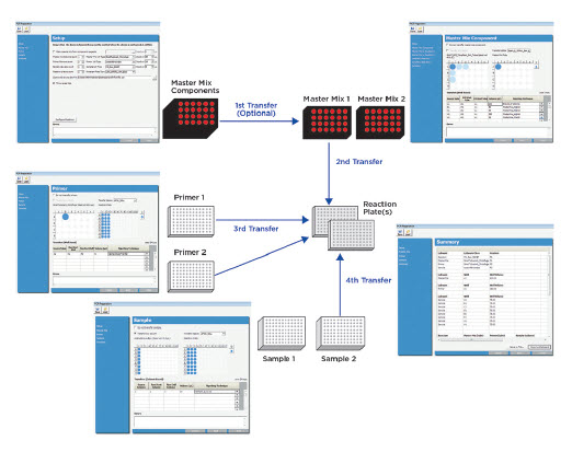 Figure 2. Overview of the automated PCR reaction setup process on the Biomek 4000 Workstation, illustrating the pop-up interface and two 96-well PCR reaction plates that can be set up from different reagent sources.