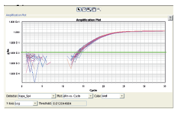 Figure 4. Real-time β-actin PCR reaction results from 32 samples. Each β-actin qPCR reaction amplified 8 ng of human genomic DNA using β-actin primer pairs and KAPA SYBR FAST qPCR Master Mix. The samples gave an average Ct value of 15.72 with 1.74% CV, illustrating highly consistent liquid transfers.
