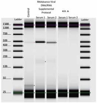Genomics Application Note Viral Nucleic Acid Extraction Figure 3