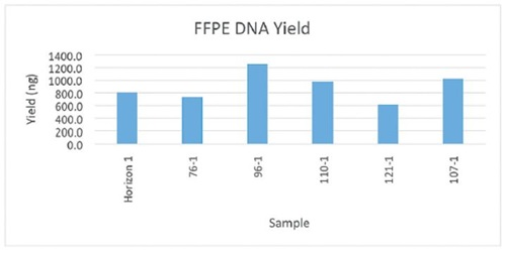 Genomics Workstation Biomek i7 FFPE DNA Yield Figure 7