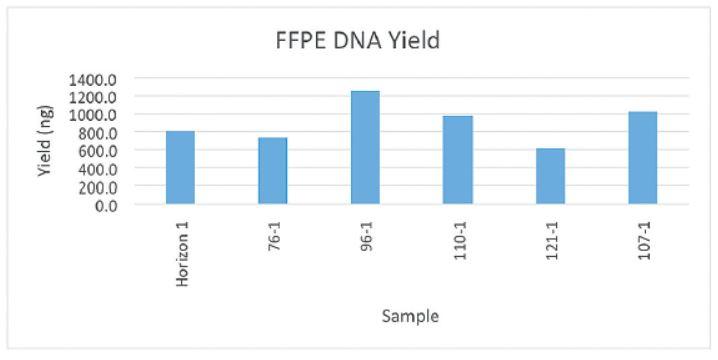 Producción de ADN FFPR de la estación de trabajo genómica Biomek i7 Figura 7