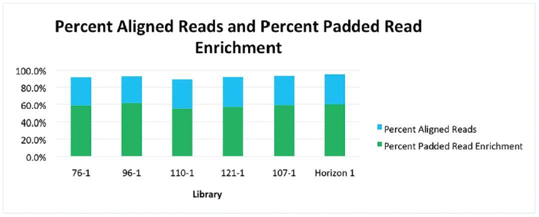 Genomics Workstation Biomek i7 Percent Aligned Library Figure 8
