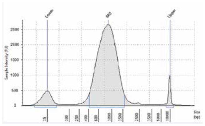 Genomics Workstation Library Tracing Figure 7