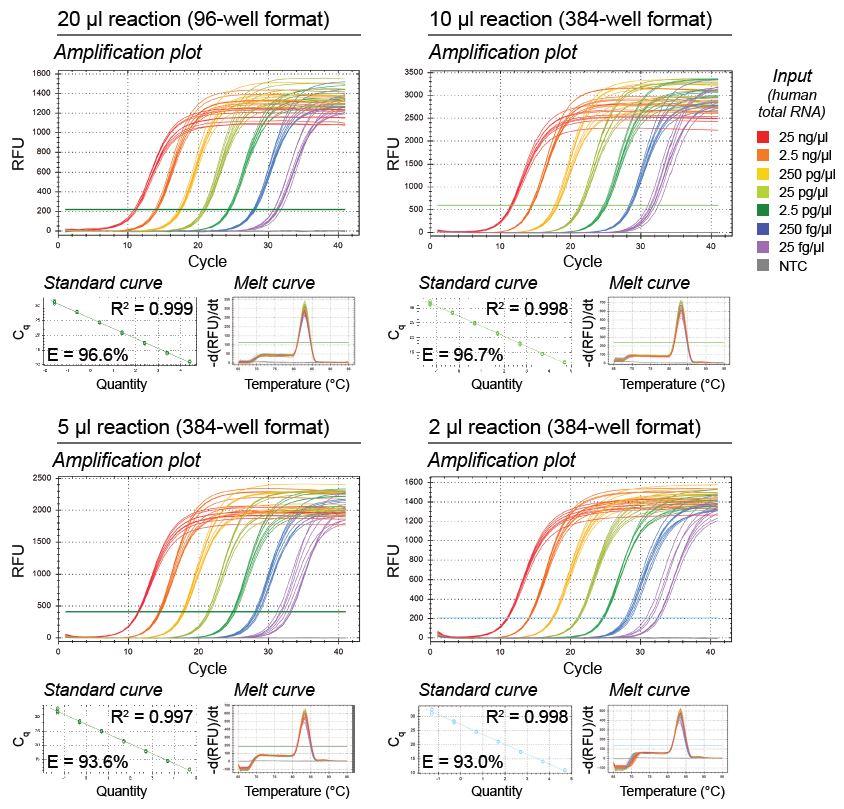 High-Throughput qPCR and RT-qPCR Workflows Figure 1