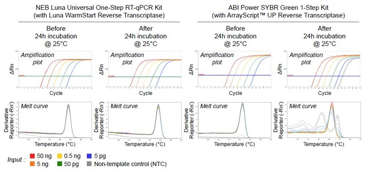 High-Throughput qPCR and RT-qPCR Workflows Figure 3