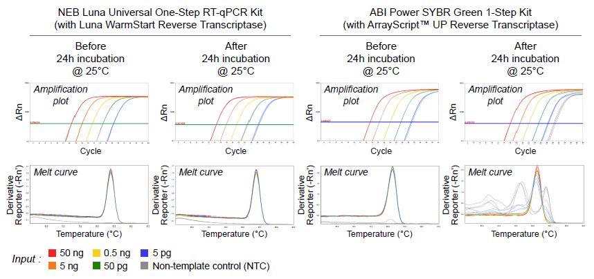 High-Throughput qPCR and RT-qPCR Workflows Figure 3