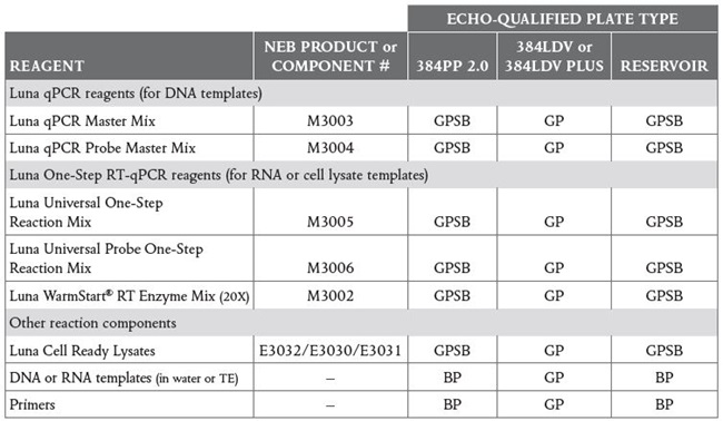 High-Throughput qPCR and RT-qPCR Workflows Table 1