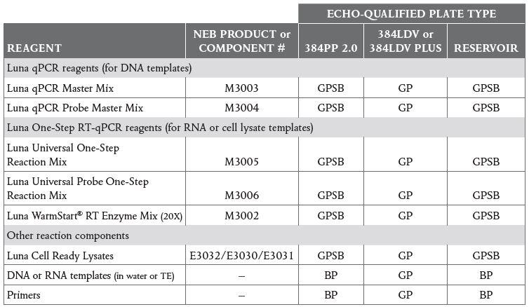 High-Throughput qPCR and RT-qPCR Workflows Table 1