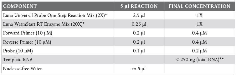 High-Throughput qPCR and RT-qPCR Workflows Table 2
