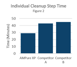 AMPure XP Capabilities and Step Time Figure 2