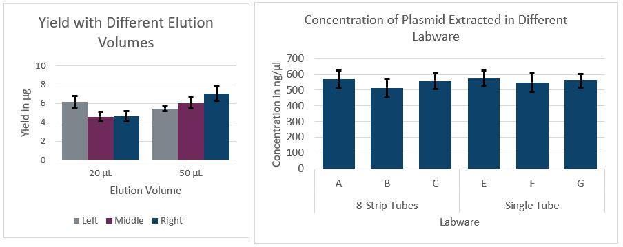 Genomics EMnetik Plasmid Purification Performance Figure 1