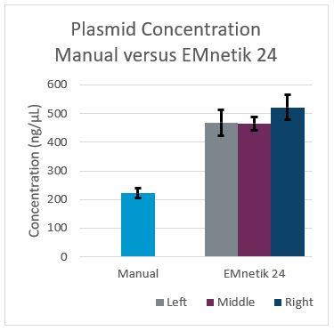 Genomics EMnetik Plasmid Purification Performance Figure 2