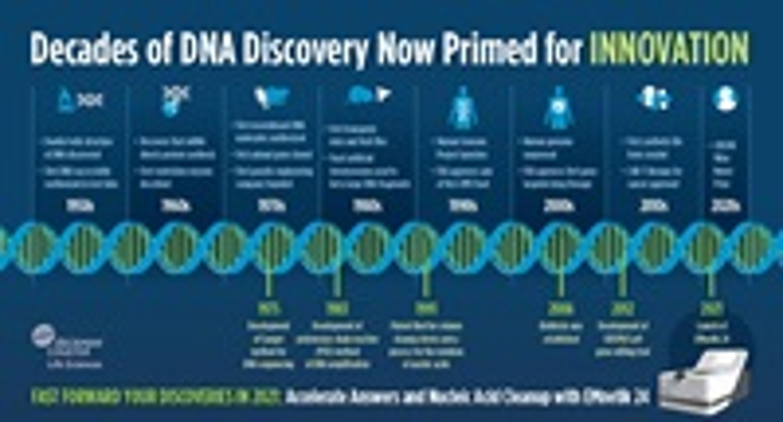 EMnetik Infographic for Genetic Engineering Timeline