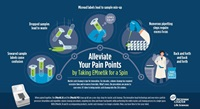 EMnetik System Infographic Pain Points