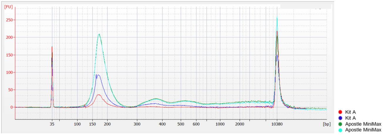 Genomics cfDNA from Plasma Reproducibility