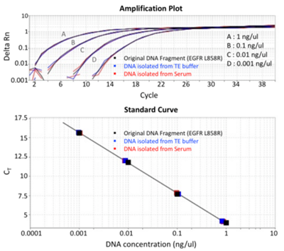 Genomics cfDNA Mutation Detection