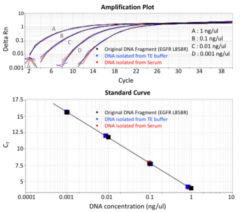 Genomics cfDNA 돌연변이 감지