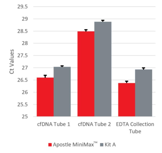 Genomics cfDNA qPCR Performance