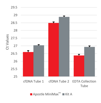 Genomics cfDNA qPCR Performance