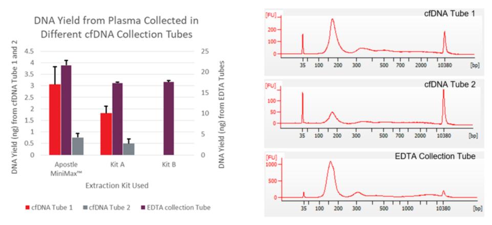 Genomische cfDNA-Ausbeute aus Plasma
