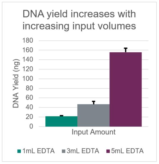 Genomics cfDNA Yield Input Volume