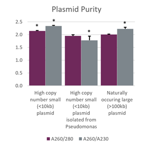 Genomics CosMCPrep Performance Plasmid Purity