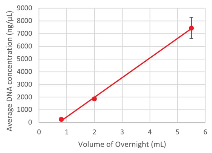 Genomics CosMCPrep Performance Volume Overnight