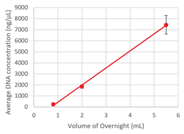Genomics CosMCPrep Performance Volume Overnight