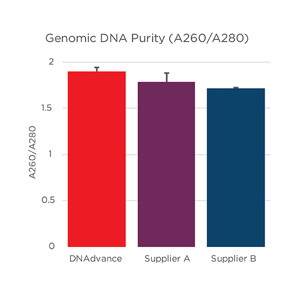 Genomics Genfind v2 DNA Purity