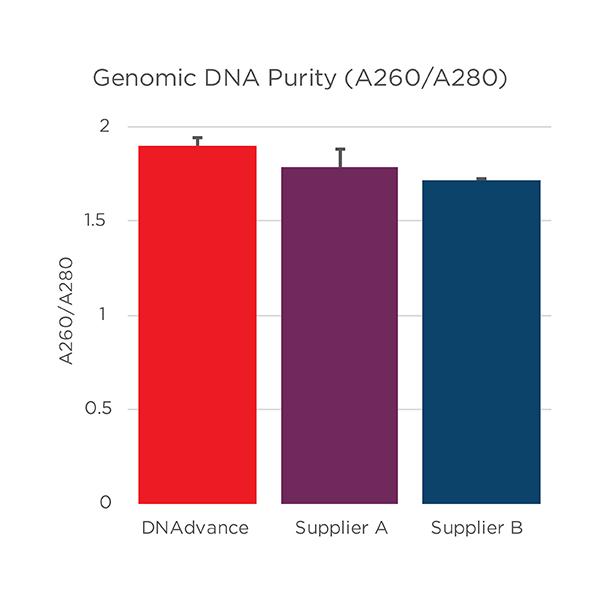 Genomics Genfind v2 DNA 순도