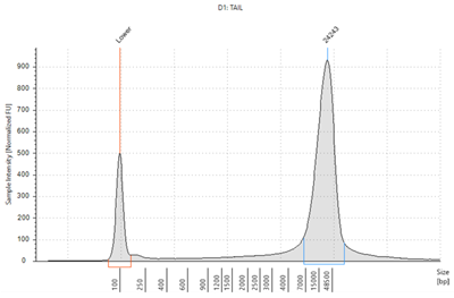 Genomics Genfind v2 DNA Yield