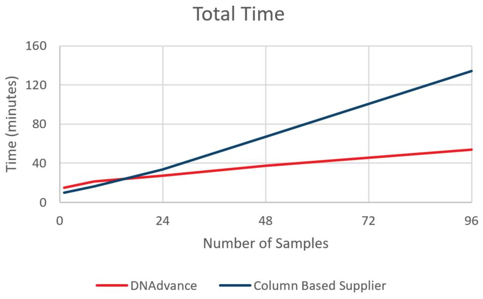 Genomics Genfind v2 DNA 수율