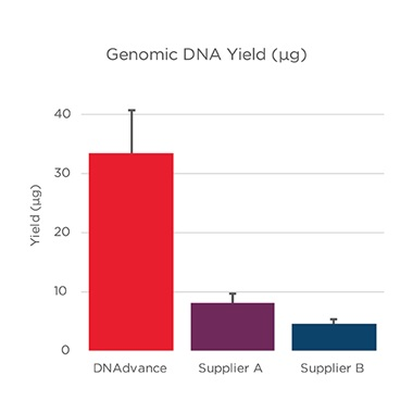 Genomics Genfind v2 DNA Yield
