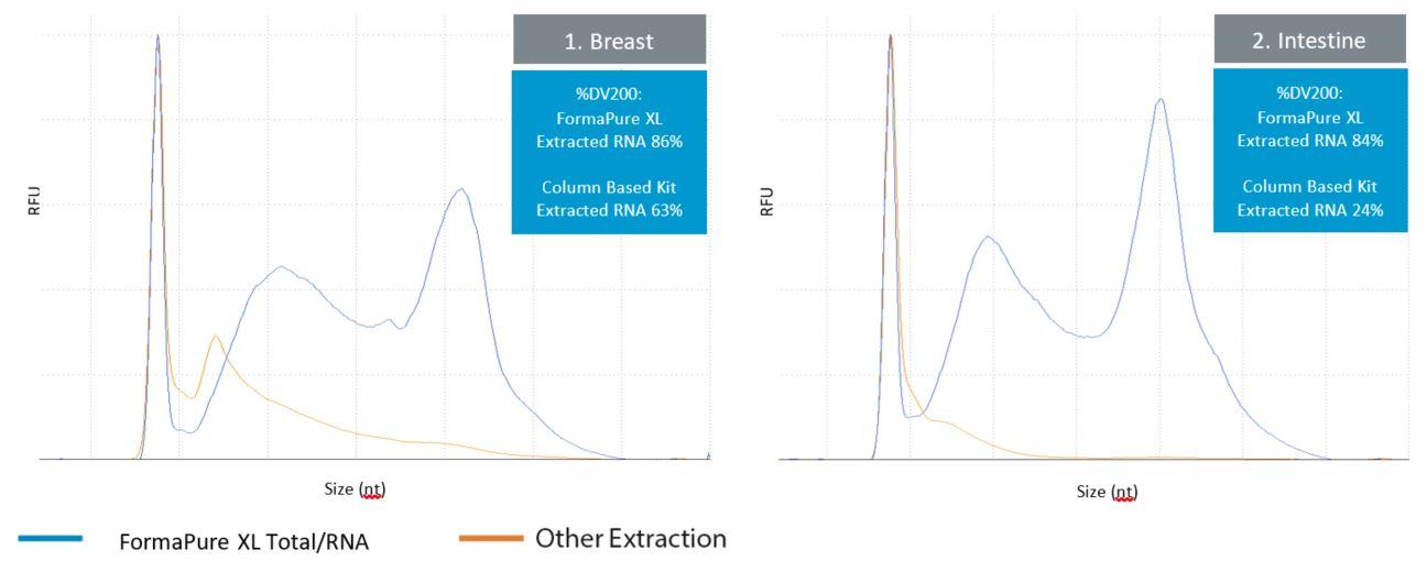 Genomics FormaPure XL Performance Figure 1 and 2