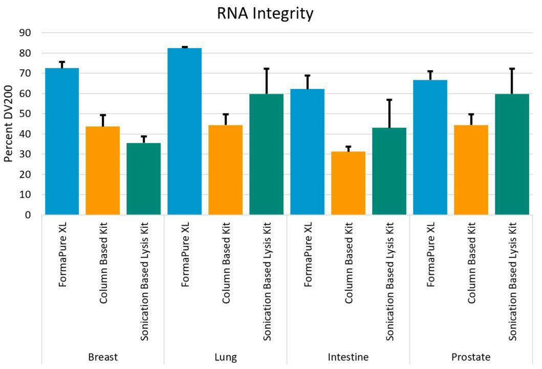 Genomics FormaPure XL Performance Figure 3